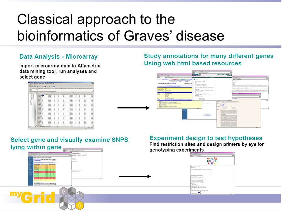 Classical approach to the bioinformatics of Graves' disease