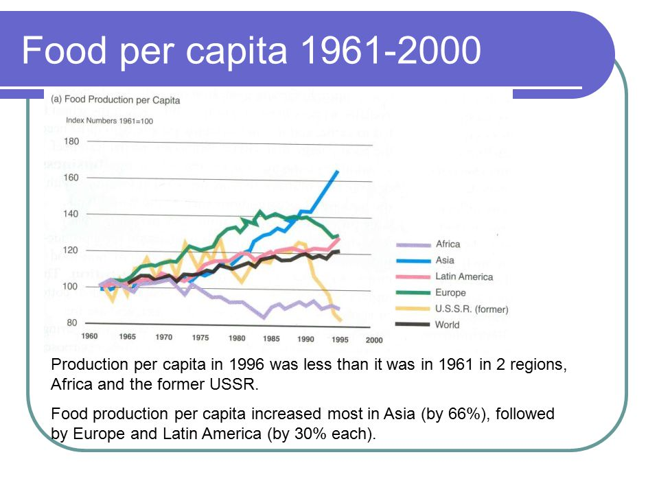 Food per capita 1961-2000 Production per capita in 1996 was less than it was in 1961 in 2 regions, Africa and the former USSR.