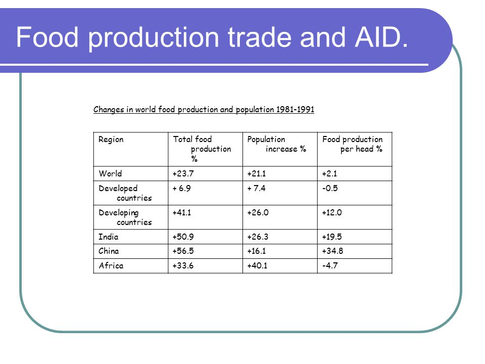 Food production trade and AID.