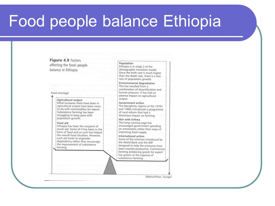 Food people balance Ethiopia