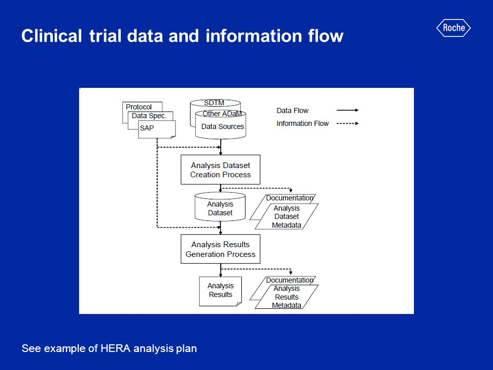Clinical trial data and information flow