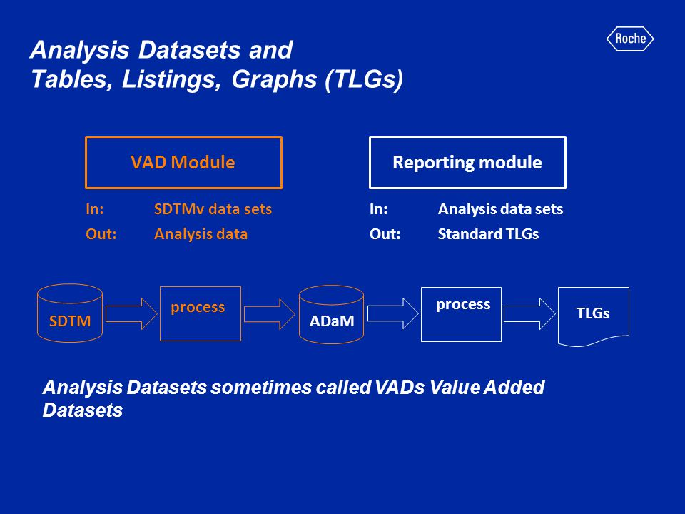 Analysis Datasets and Tables, Listings, Graphs (TLGs)