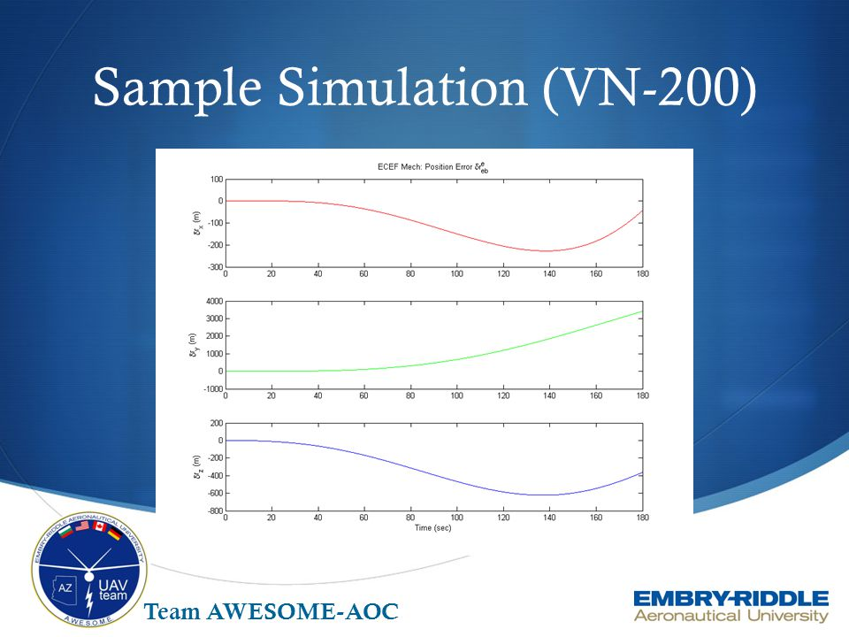 Sample Simulation (VN-200)