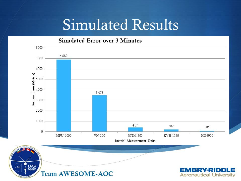 Simulated Results Team AWESOME-AOC