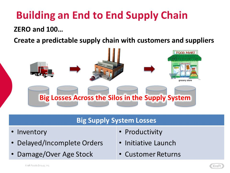 Building an End to End Supply Chain
