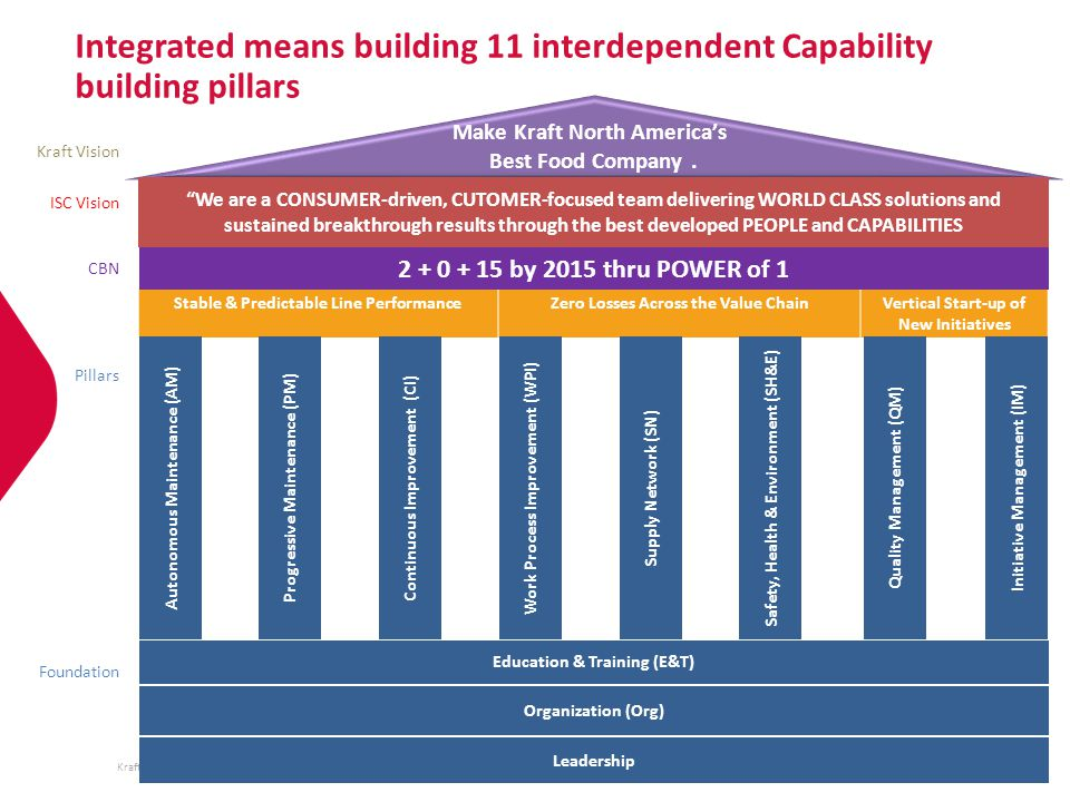 Integrated means building 11 interdependent Capability building pillars
