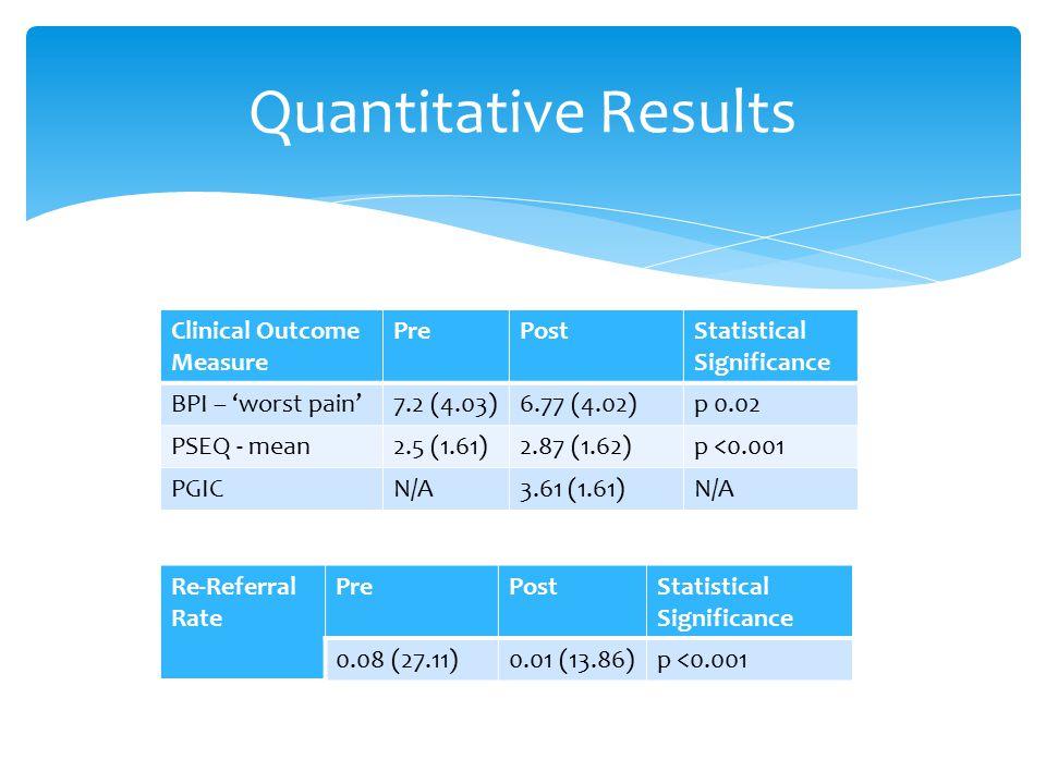 Quantitative Results Clinical Outcome Measure Pre Post