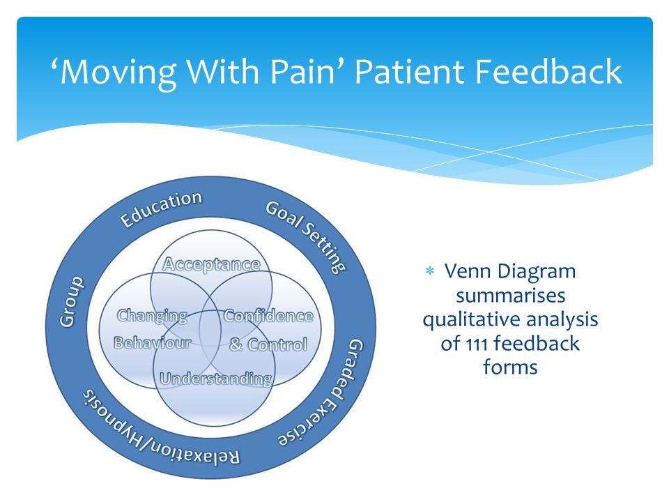 'Moving With Pain' Patient Feedback