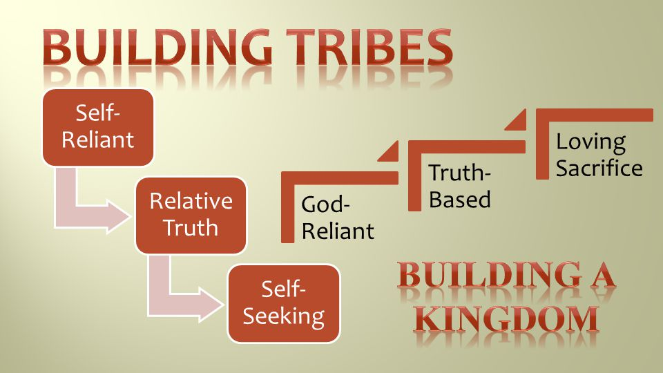 Building Tribes Building a kingdom Self-Reliant Loving Sacrifice