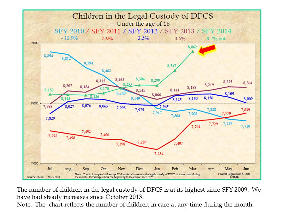 The number of children in the legal custody of DFCS is at its highest since SFY 2009. We have had steady increases since October 2013.