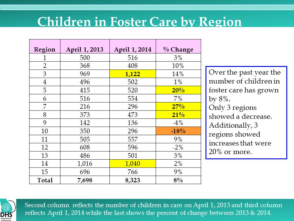 Children in Foster Care by Region