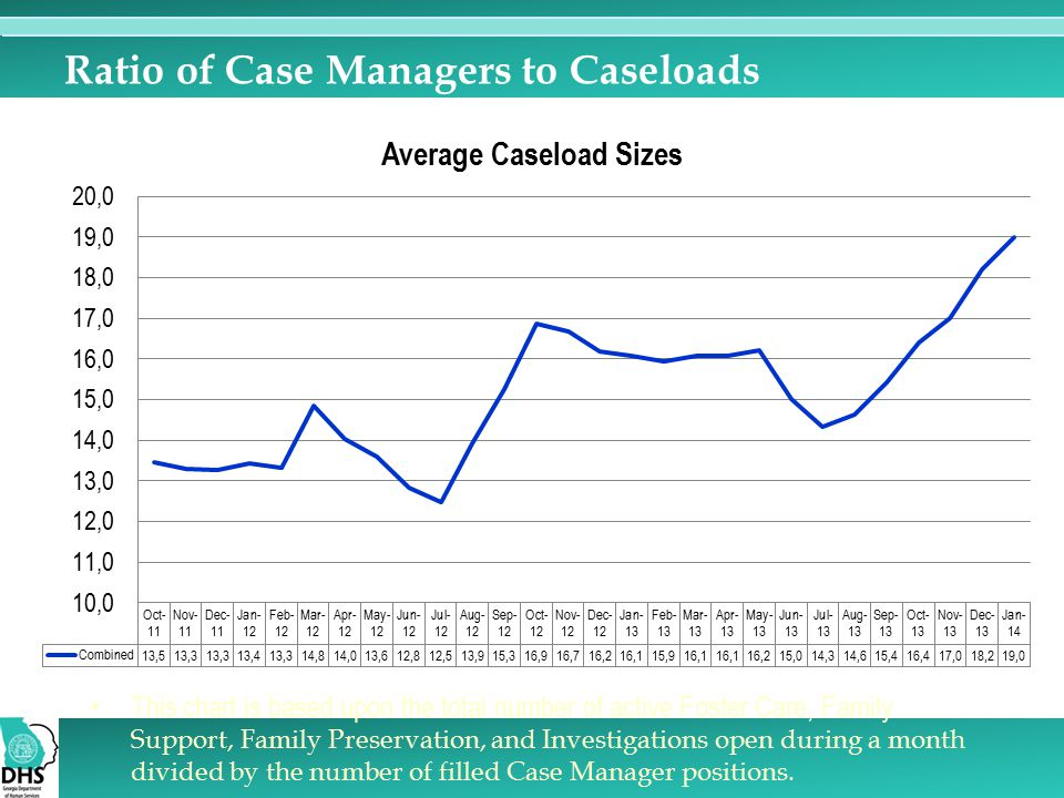 Ratio of Case Managers to Caseloads