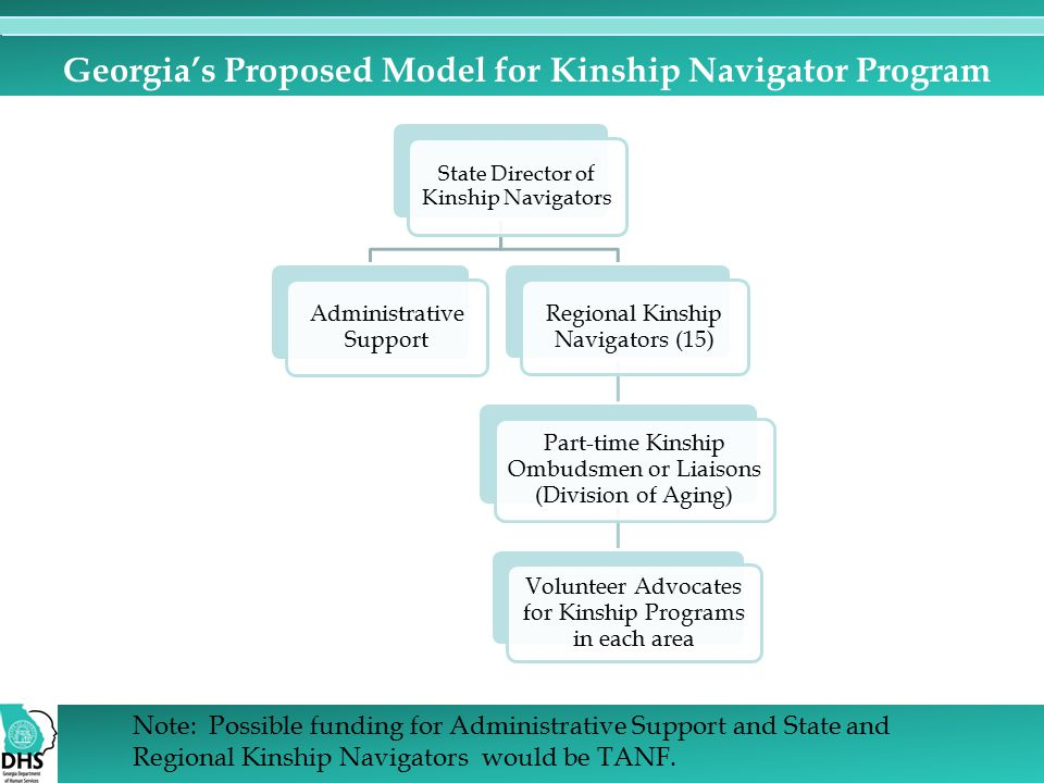 Georgia's Proposed Model for Kinship Navigator Program