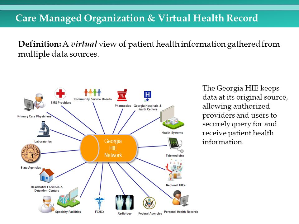 Care Managed Organization & Virtual Health Record
