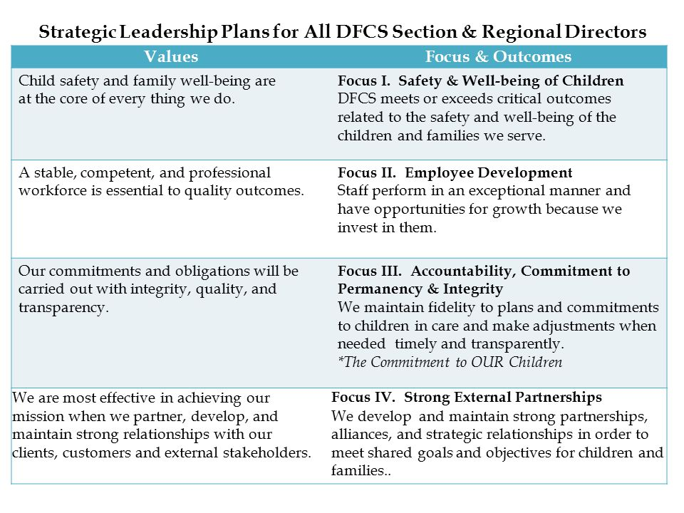 Strategic Leadership Plans for All DFCS Section & Regional Directors