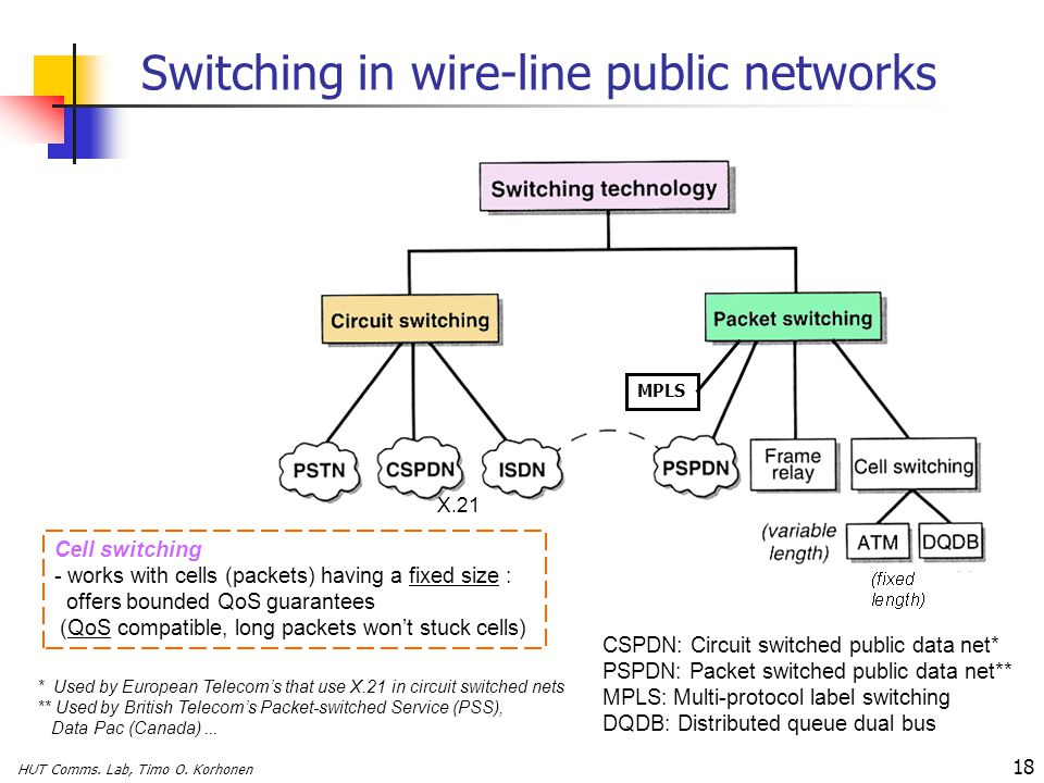 Switching in wire-line public networks