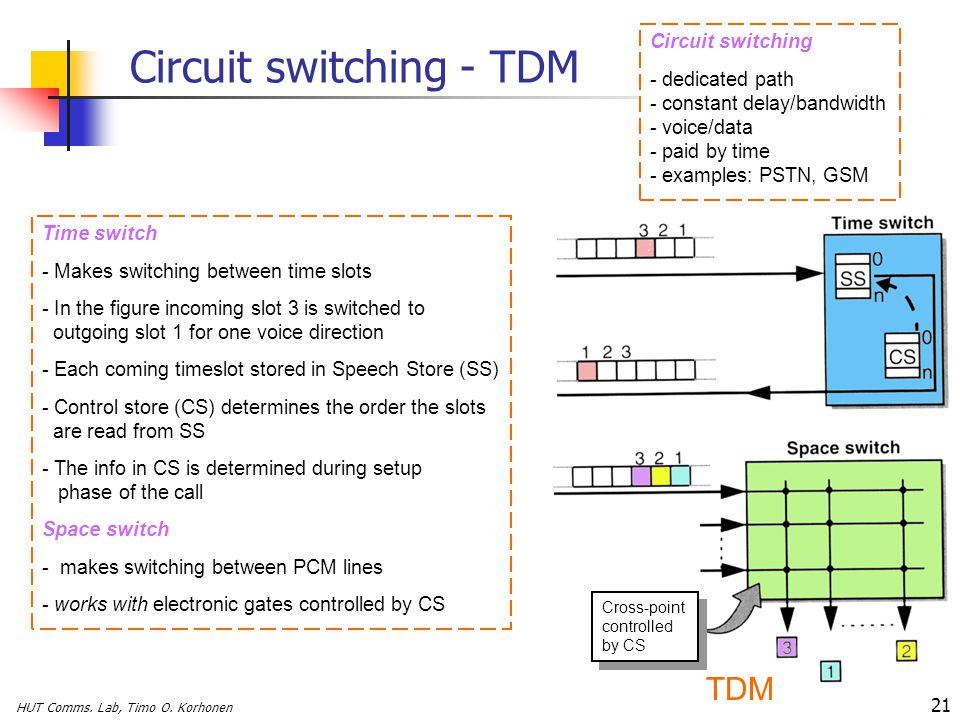 Circuit switching - TDM