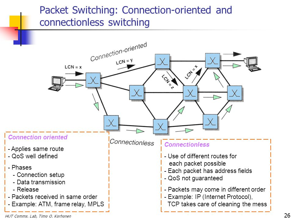 Packet Switching: Connection-oriented and connectionless switching