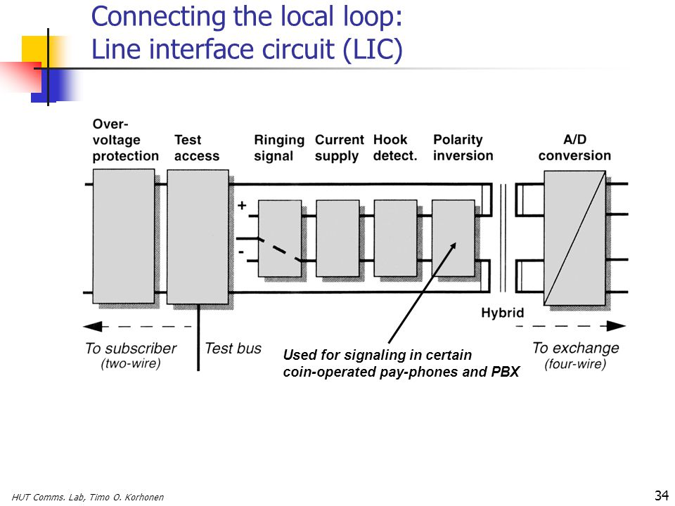 Connecting the local loop: Line interface circuit (LIC)