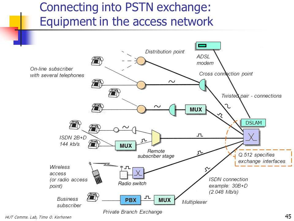 Connecting into PSTN exchange: Equipment in the access network