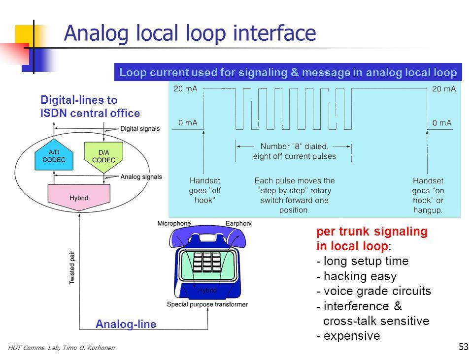 Analog local loop interface