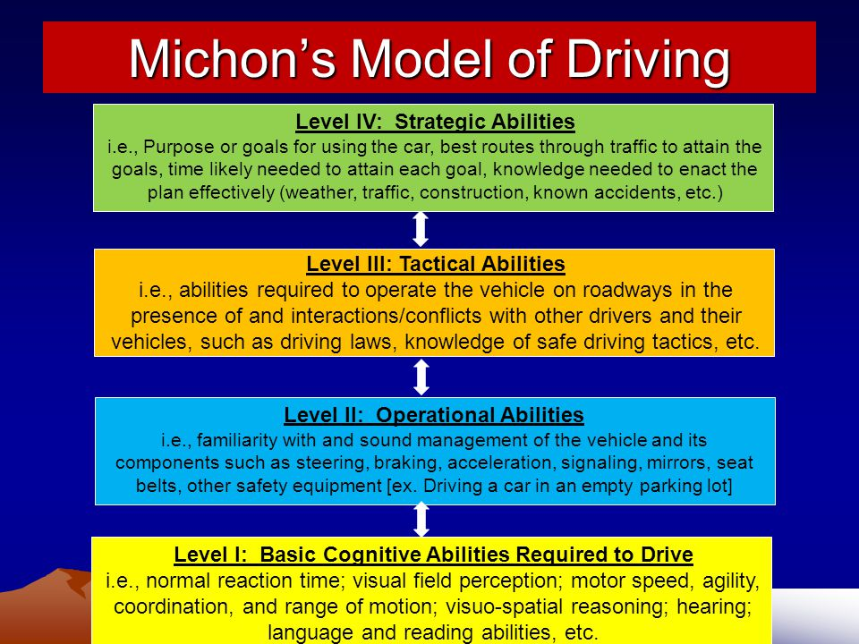 Michon's Model of Driving