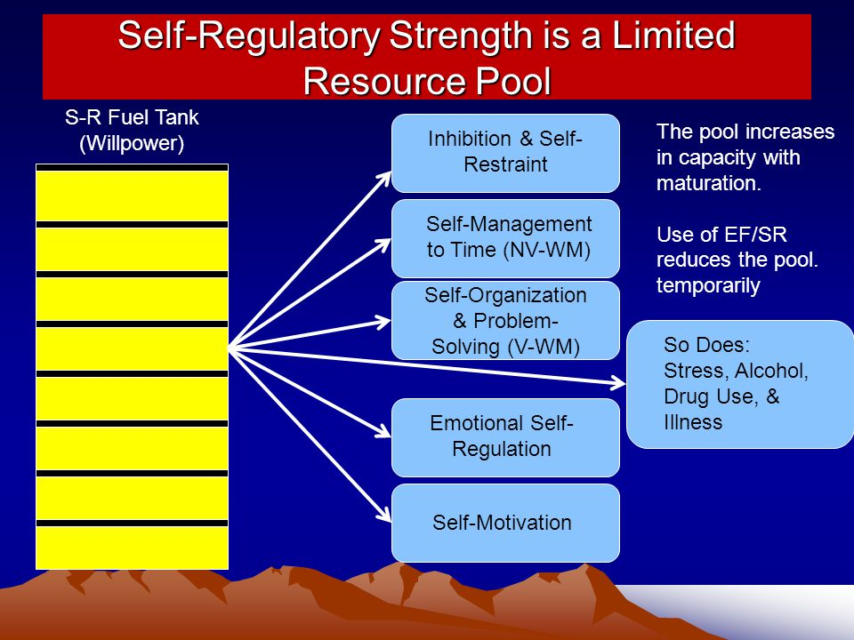 Self-Regulatory Strength is a Limited Resource Pool