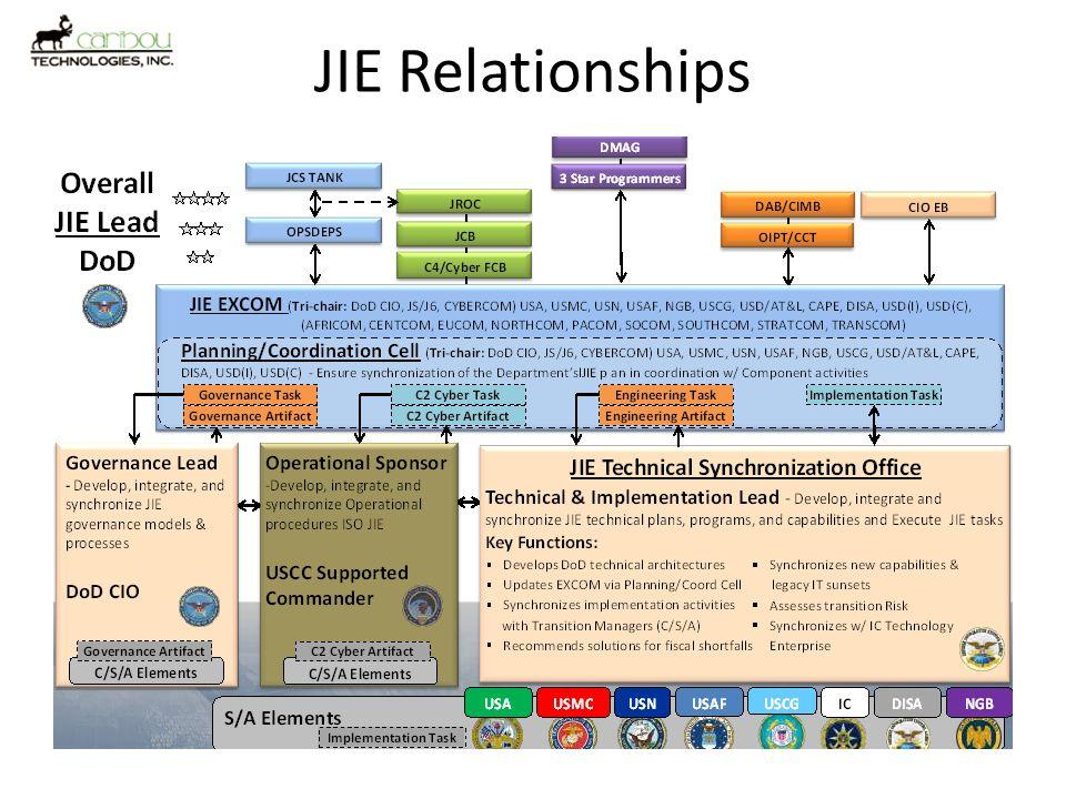 JIE Relationships