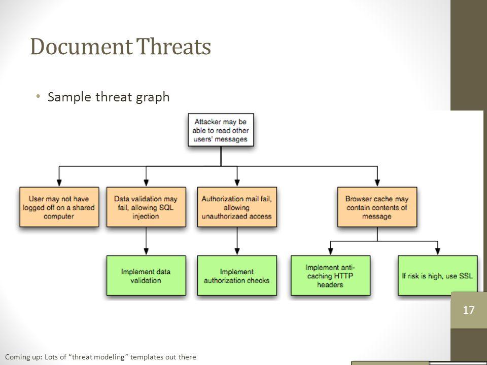 Document Threats Sample threat graph 17