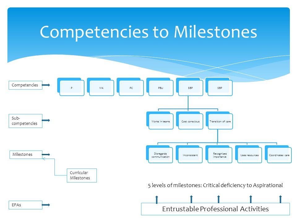 Competencies to Milestones