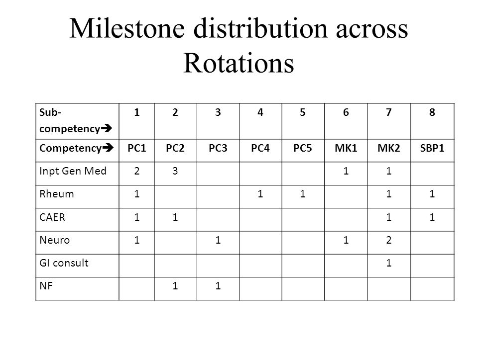 Milestone distribution across Rotations