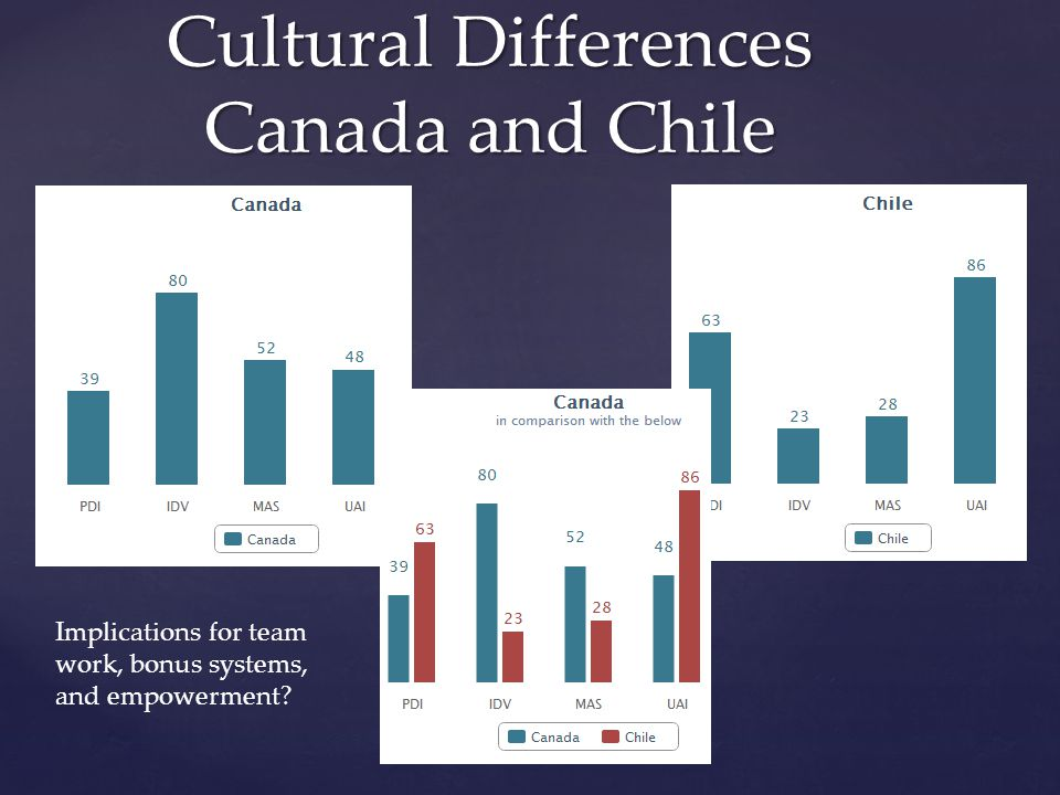 Cultural Differences Canada and Chile