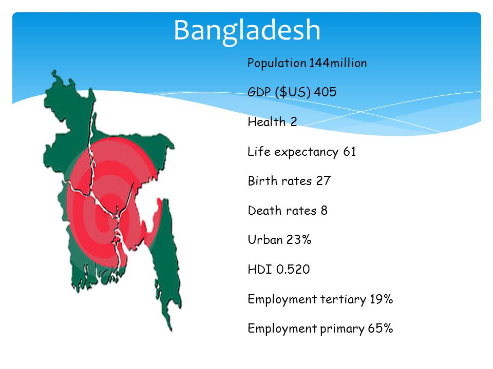 Bangladesh Population 144million GDP ($US) 405 Health 2