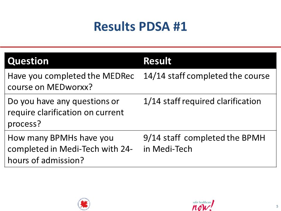 Results PDSA #1 Question Result