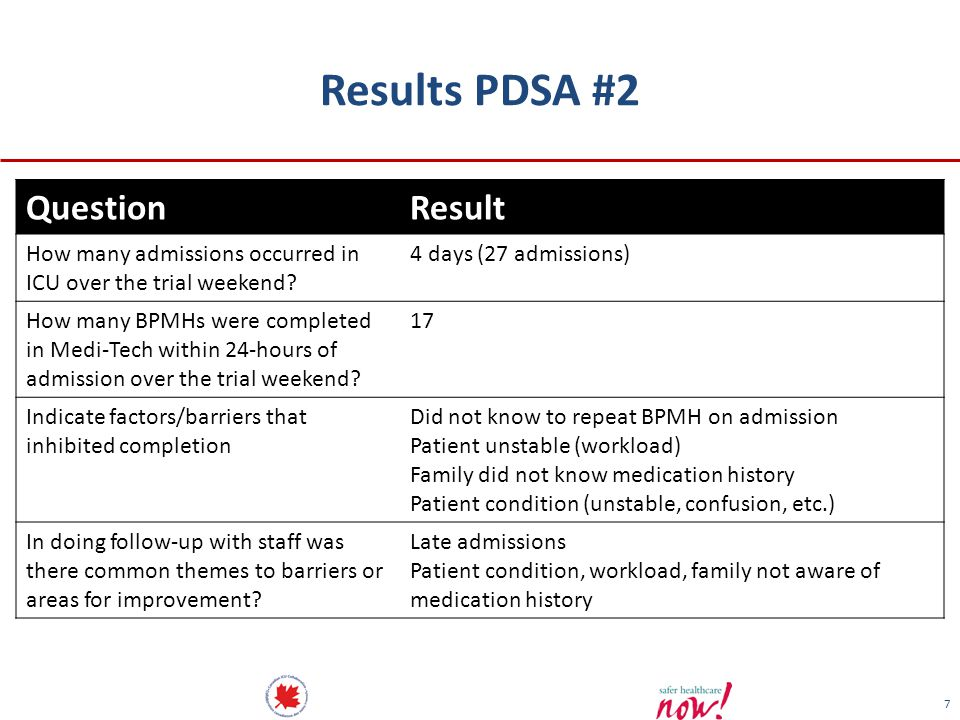 Results PDSA #2 Question Result