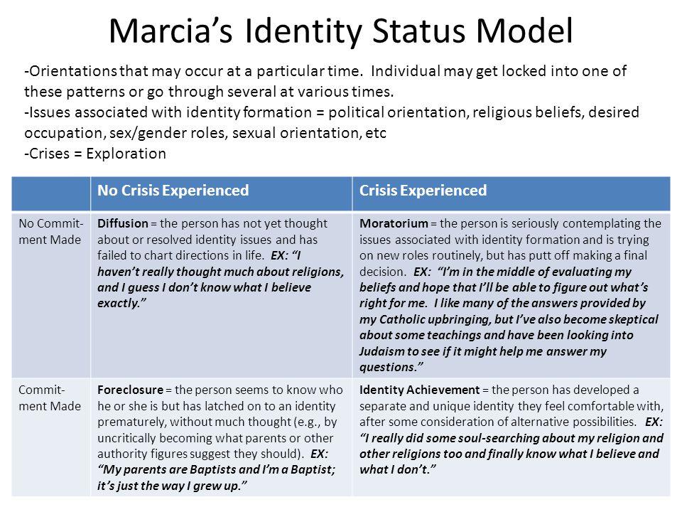 Marcia's Identity Status Model