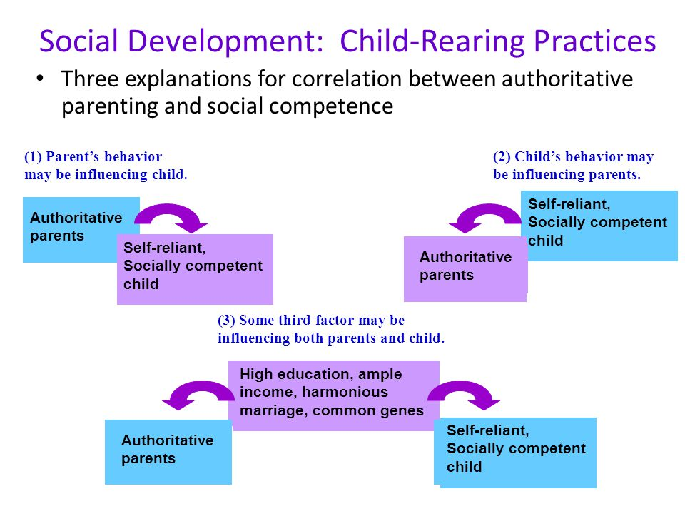 child rearing practices Trends in american child rearing practices to 1950 by ted johnston the subject of child rearing can be bewildering parents today are confronted.