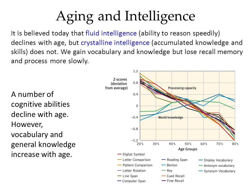 Aging and Intelligence
