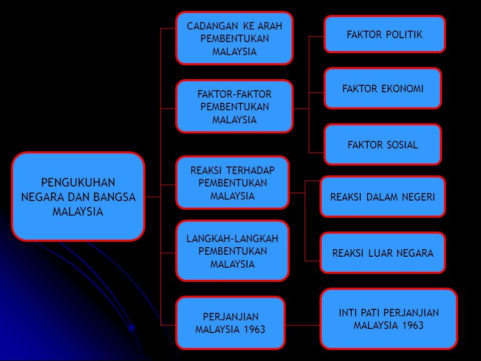 PENGUKUHAN NEGARA DAN BANGSA MALAYSIA