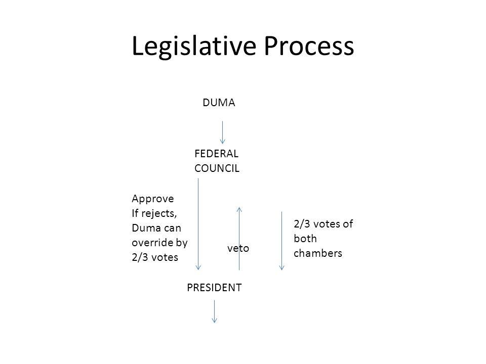 Legislative Process DUMA FEDERAL COUNCIL Approve