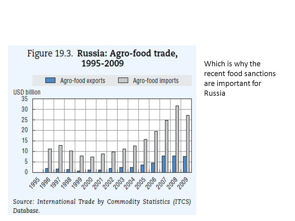 Which is why the recent food sanctions are important for Russia