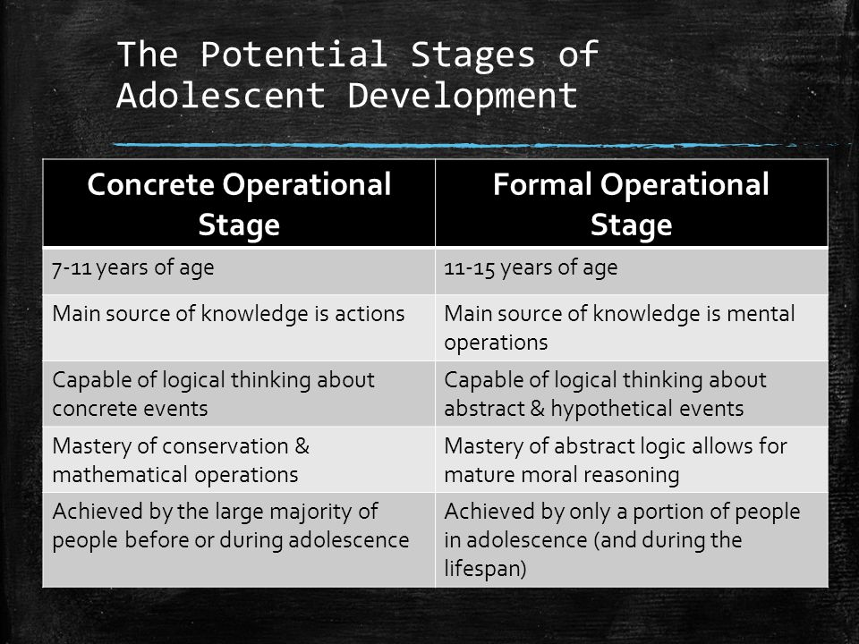 The Potential Stages of Adolescent Development