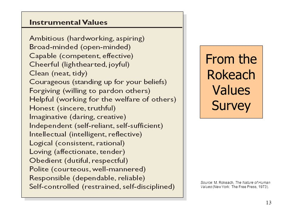 From the Rokeach Values Survey