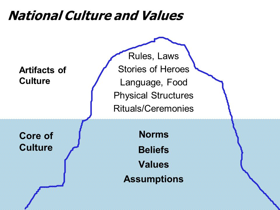 National Culture and Values