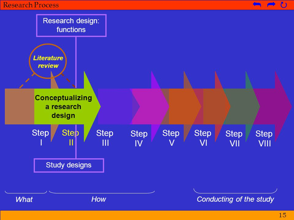 Research design: functions