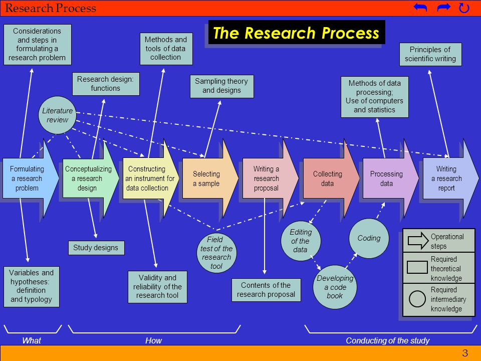 The Research Process Formulating a research problem Conceptualizing