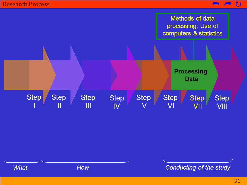 Methods of data processing; Use of computers & statistics