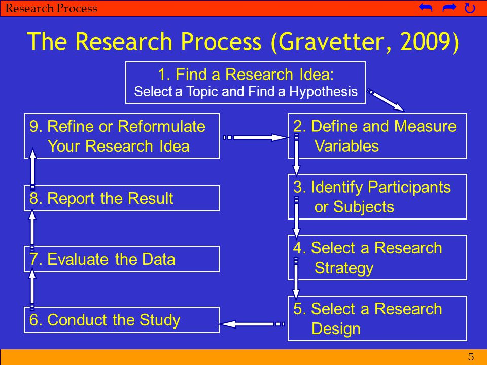 The Research Process (Gravetter, 2009)
