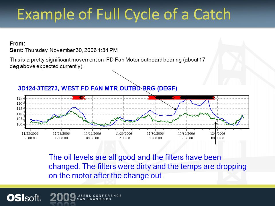 Example of Full Cycle of a Catch