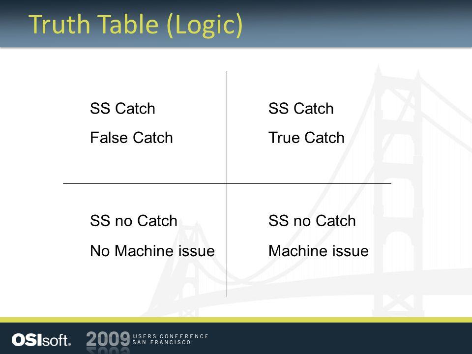 Truth Table (Logic) SS Catch SS Catch False Catch True Catch